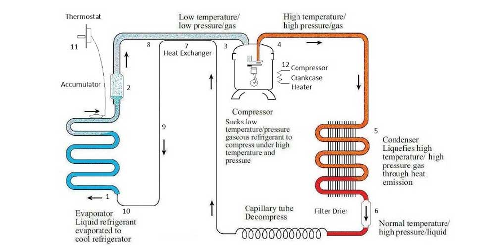 working-of-the-refrigerator How Does Gas Refrigerators Work?