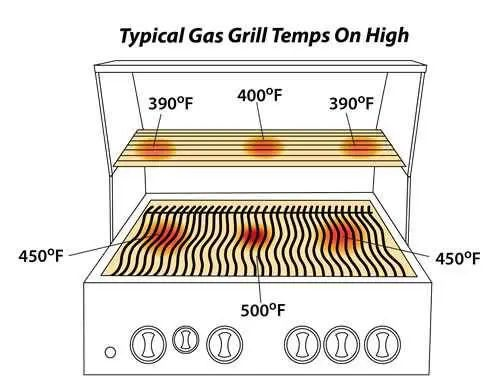Gas-Grills-Buying-Guide-tempreture-show The Best Gas Grills Buying Guide on Internet